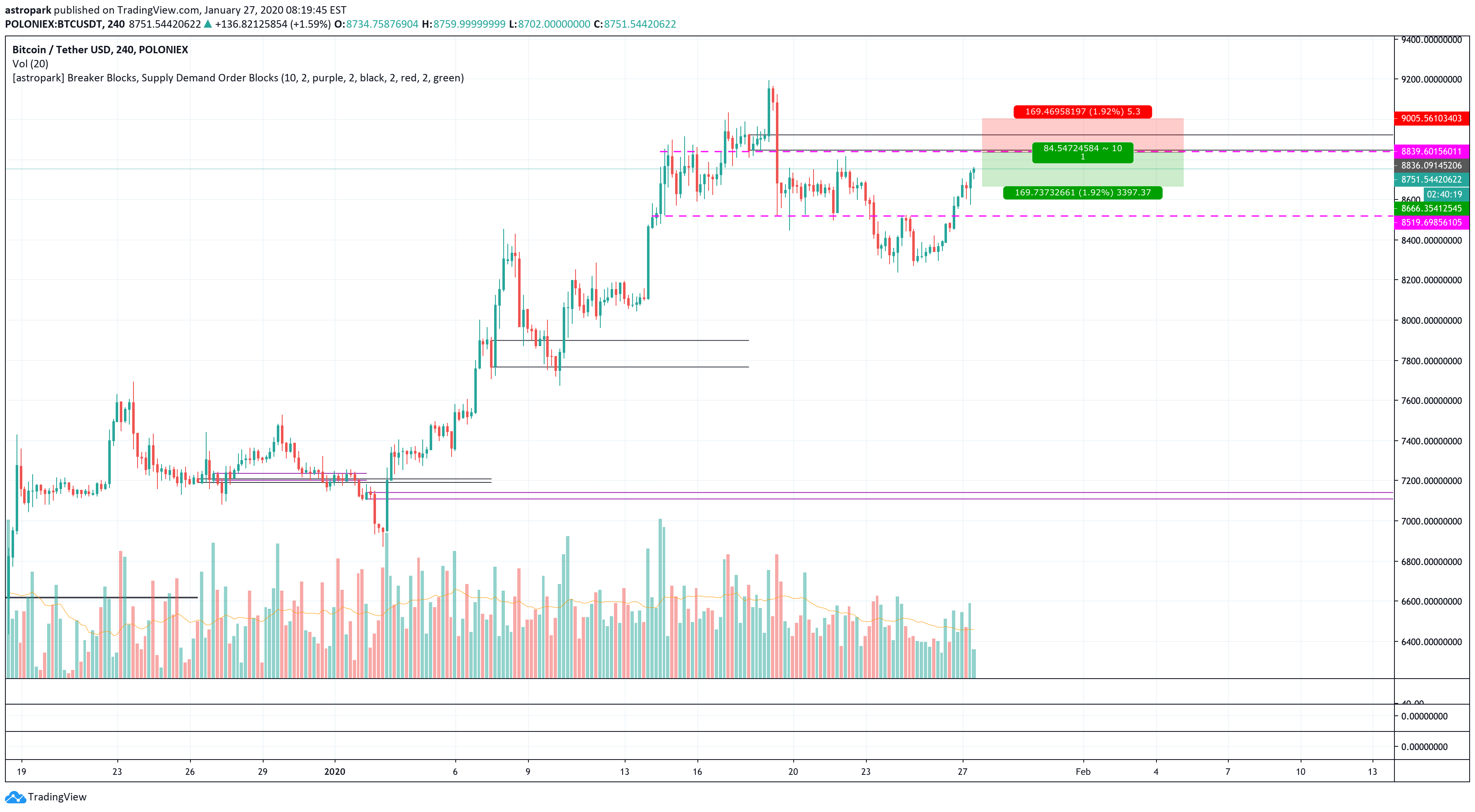tradingview bitcoin short