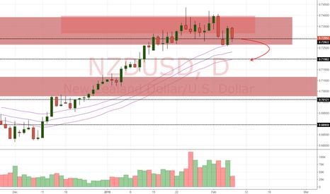 NZDUSD: NZD/USD Daily Update (8/2/18)