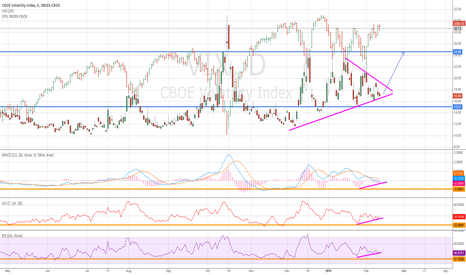 VIX: VIX Symetrical Triangle