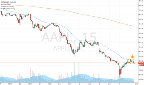 AAPL: SMA 20 complements by SMA 200