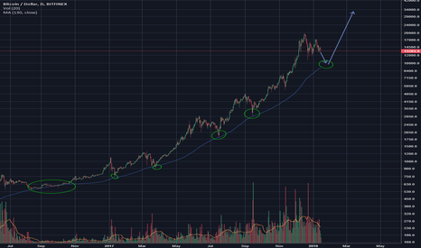 BTCUSD: Bitcoin and the 130 SMA