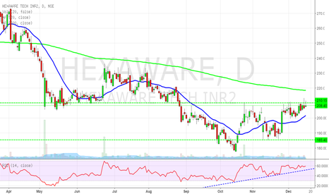 HEXAWARE: Its my turn now !!!