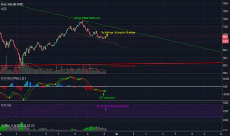 BTCUSD: BTC/USD - 4H Chart - Technical Analysis 26/02/18