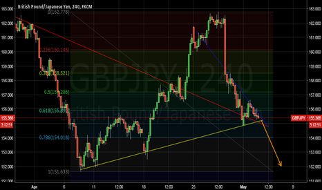 GBPJPY: GBPJPY Triangle down now!