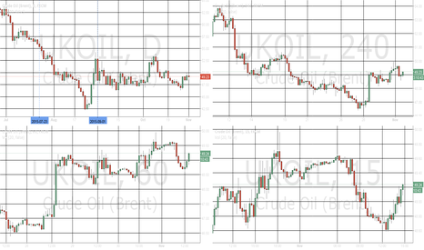 UKOIL: Test on multiple view - Brent