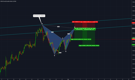 GBPCAD: GBPCAD: Pending Bearish Bat Pattern