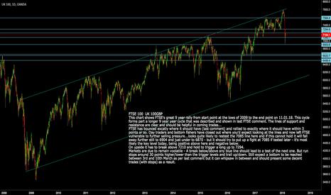 UK100GBP: FTSE 100: UK100 Key levels and Trade Set-ups today