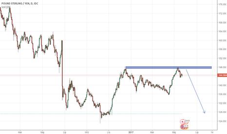 GBPJPY: GBP/JPY – widmo dalszych spadków?