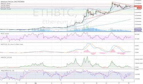 ETHBTC: Another Bull Flag