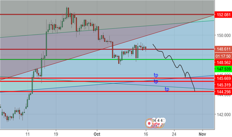 GBPJPY: Pound Yen Analysis We are going down