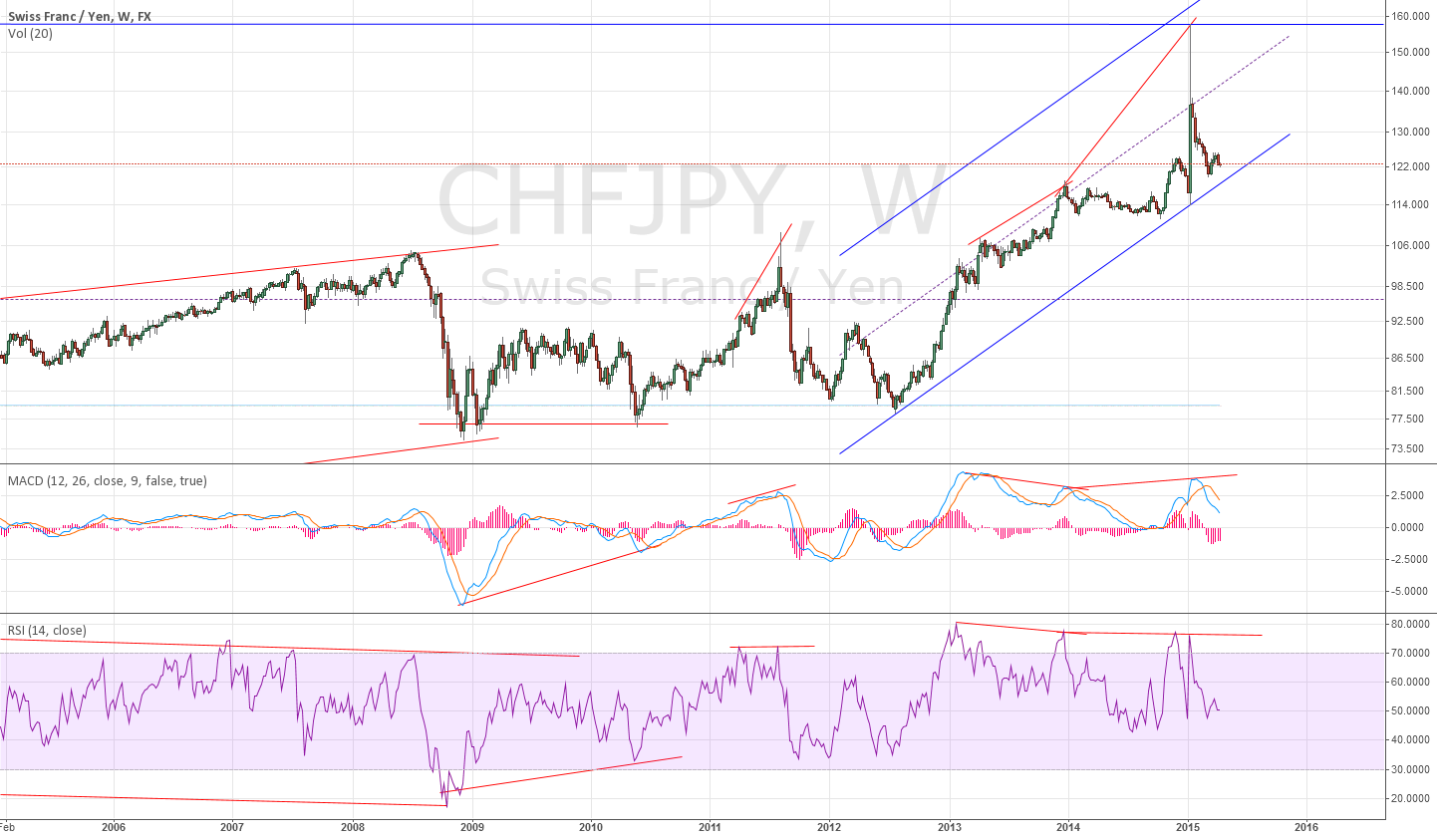 Weekly for CHFJPY divergence ~