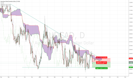 AUDCAD: audcad sell bellow kumo cloud