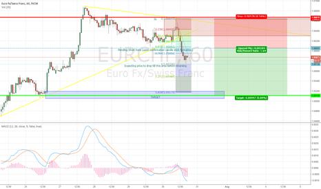 EURCHF: EUR/CHF short 1H chart, based upon supply, demand and fibonacci