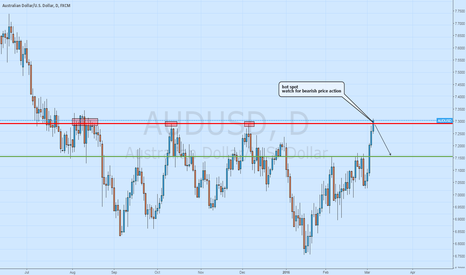 AUDUSD: audusd-watch for bearish price action at the resistance