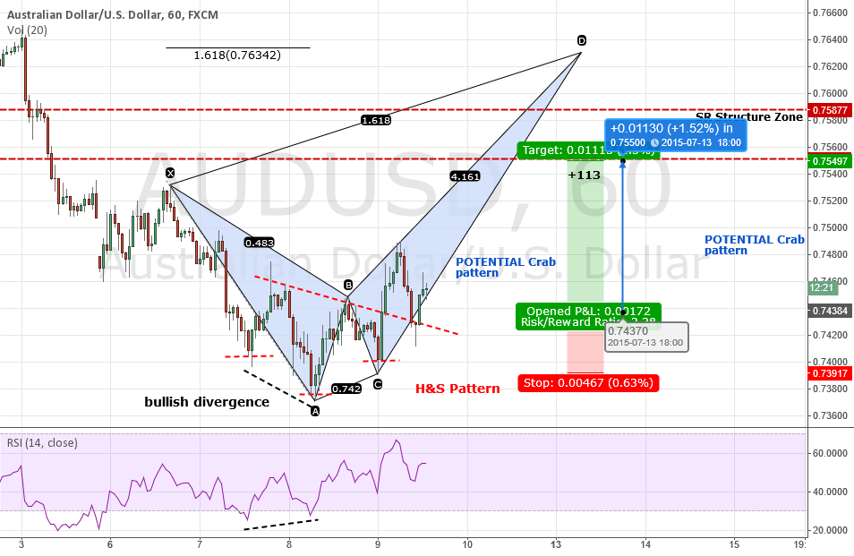 AUDUSD: Analysis, Bearish Crab & Why You Should be Looking DOWN