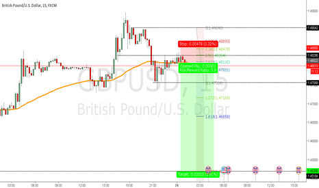 GBPUSD: Another scenerio for GBPUSD
