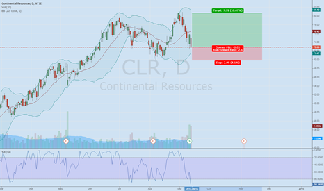 CLR: CLR keeping an eye open for a trend confrimation