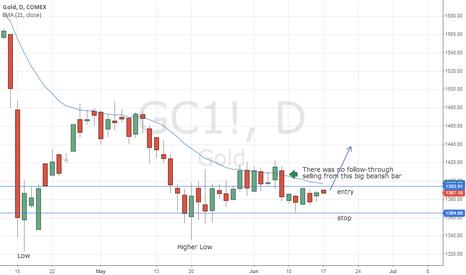 GC1!: Spot Gold - Potential Long for 17 Jun 2013 Week