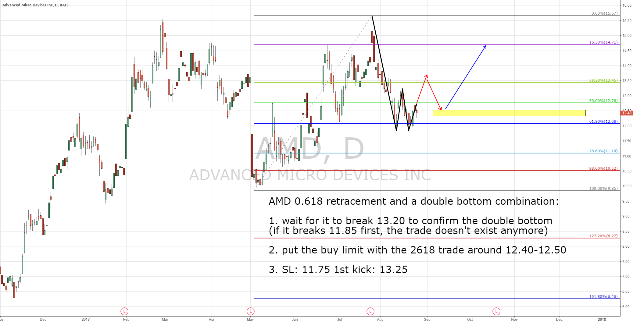 AMD, 0.618 retracement and a potential double bottom