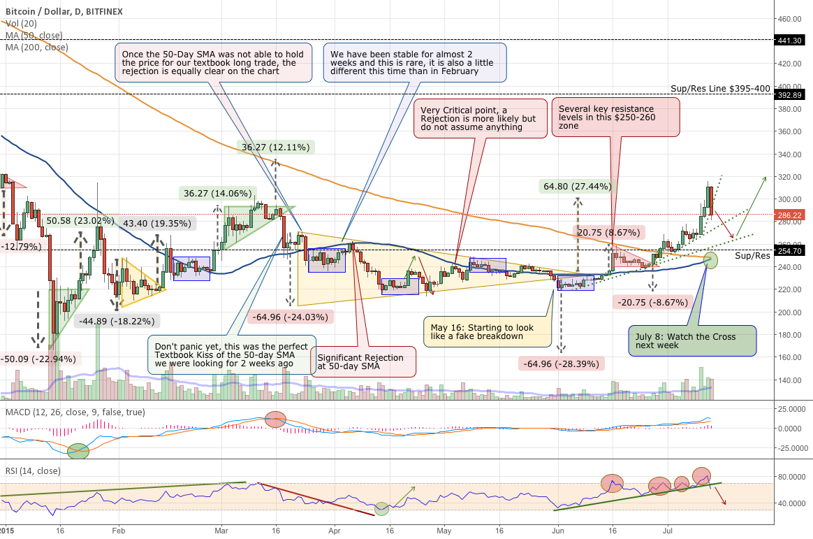 Finally a Bitcoin Pullback, We Were Due