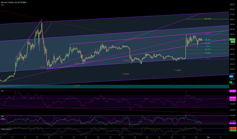 BTCUSD: consolidation weekend - go out and grab a beer.