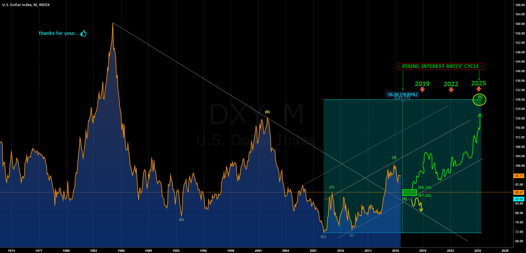 DOLLAR INDEX: LONG TERM VIEW