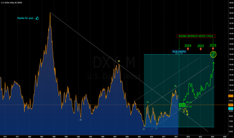 DXY: DOLLAR INDEX: LONG TERM VIEW