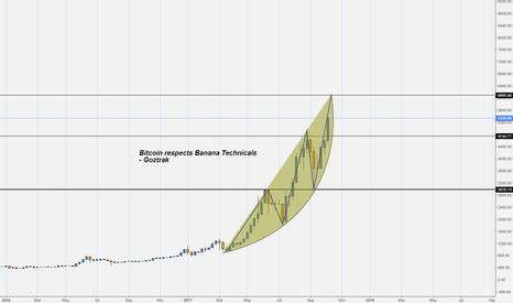 BTCUSD: Bitcoin - Banana Technicals
