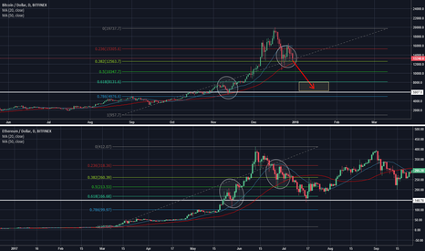 BTCUSD: Correction fractals between BTC and ETH across time