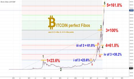 BTCUSD: Bitcoin perfect Fibos
