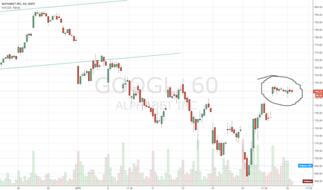 GOOGL: What a quiet day on the market looks like