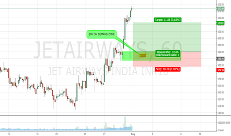 JETAIRWAYS: JET ANOTHER DEMAND ZONE FOR LONG