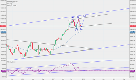 XU100: Borsa Istanbul (BIST): a last move to 113,000 is still possible