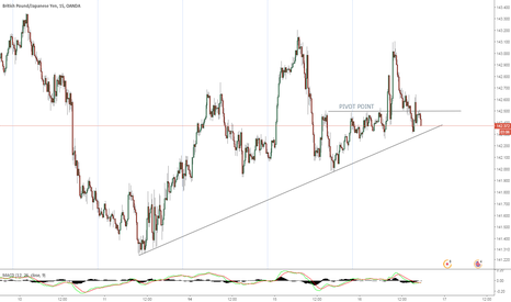 GBPJPY: Break Out To The Downside