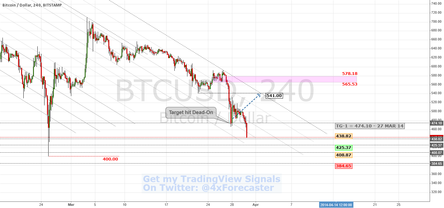 Bears Rolling Down Hill | $BTC $USD #bitcoin #litecoin $Gold