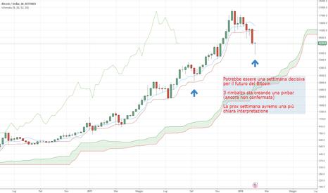 BTCUSD: Bitcoin Pinbar in formazione sul Weekly