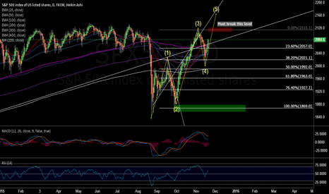 SPX500: SP500 Current view