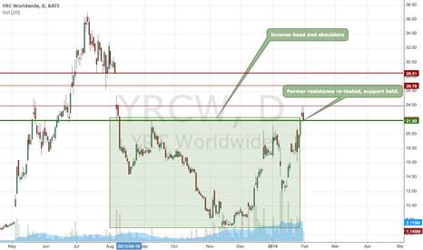 YRCW: YRCW - Inverse Head and Shoulders