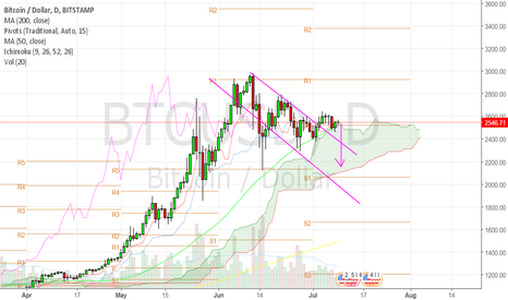 BTCUSD: btc to sell off this week.