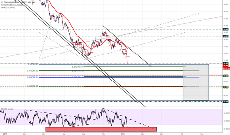 DXY: DXY entering slowly on ext area