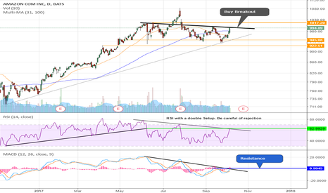 AMZN: Big Name Trade Idea ---RSI & MACD---