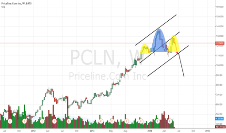PCLN: PCLN  1131 ??  900