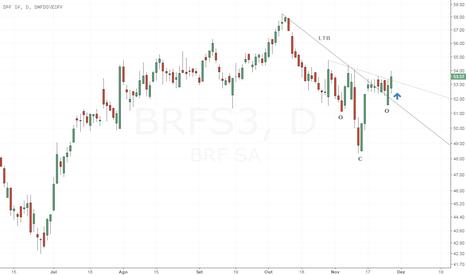 BRFS3: BRFS3 - Sinalizando a retomada da tendência de alta (OCOI)
