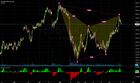 "YESBANK: YES BANK  ""Bearish Harmonic"""