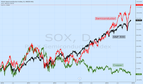 SOX: Copper Has Been Replaced