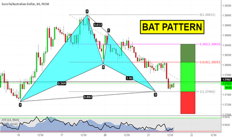 EURAUD: Bat pattern near to D completion point