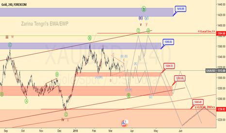 XAUUSD: Gold prediction updated (xauusd)
