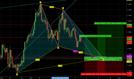 EURUSD: EURUSD - 4-hour Bullish Gartley pattern