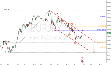 EURJPY: Eur/Jpy : One more low