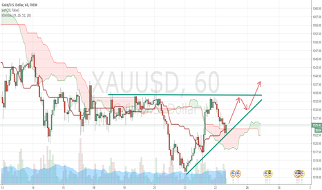 XAUUSD: Gold - Continue to move up